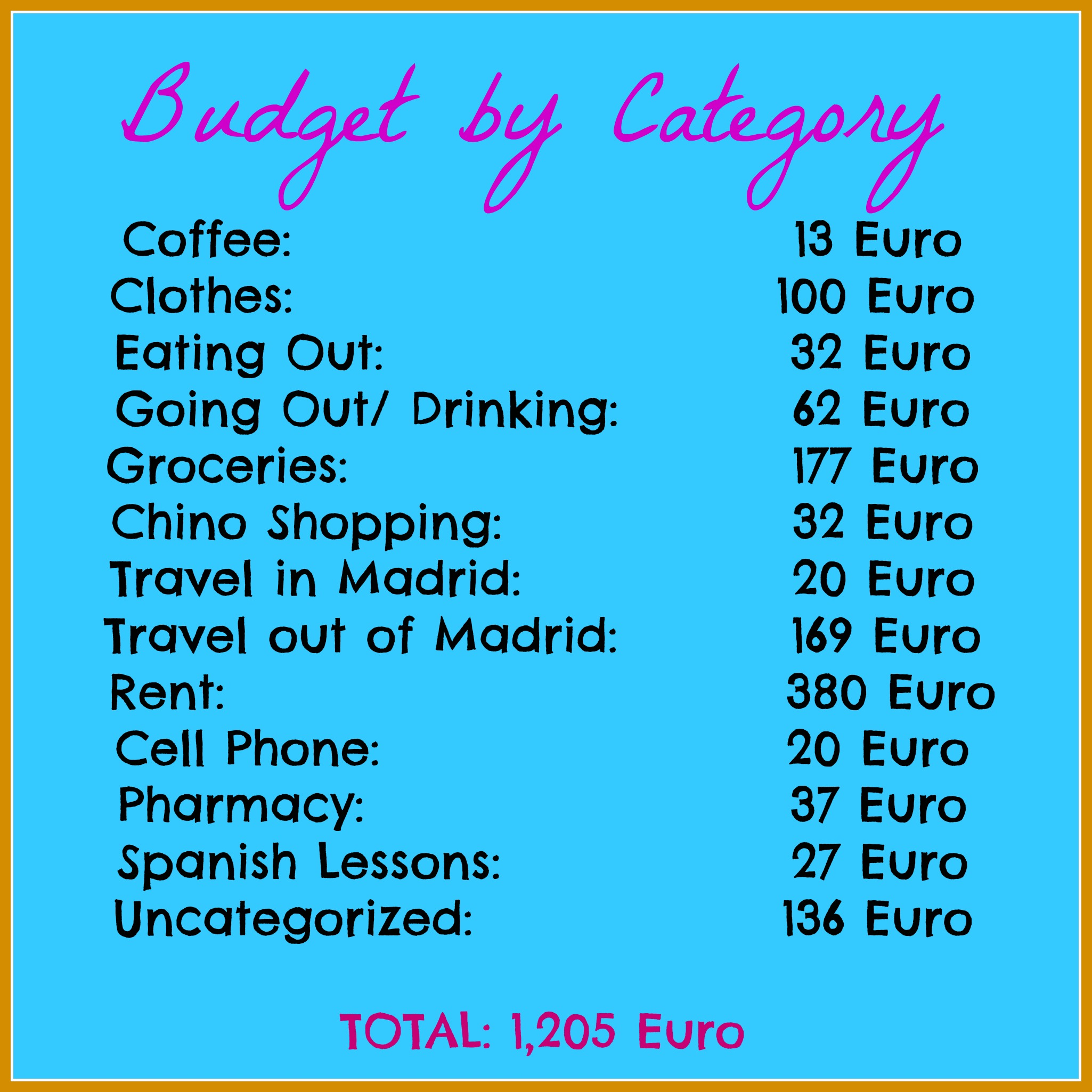 Month 2 Budget by Category